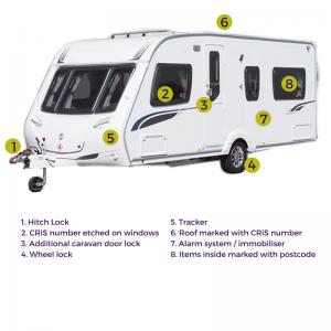 Caravan Security - CaSSOA