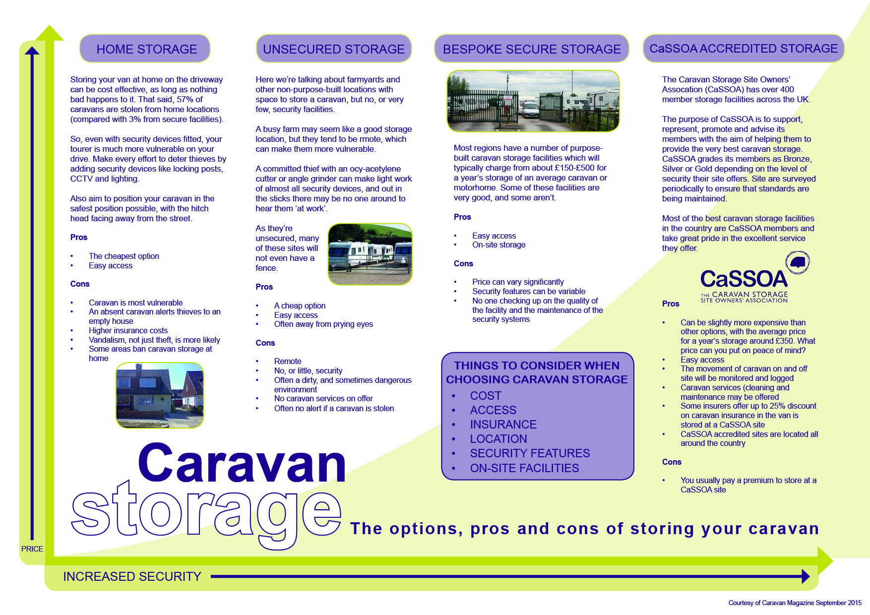 Choosing Caravan Storage Matrix