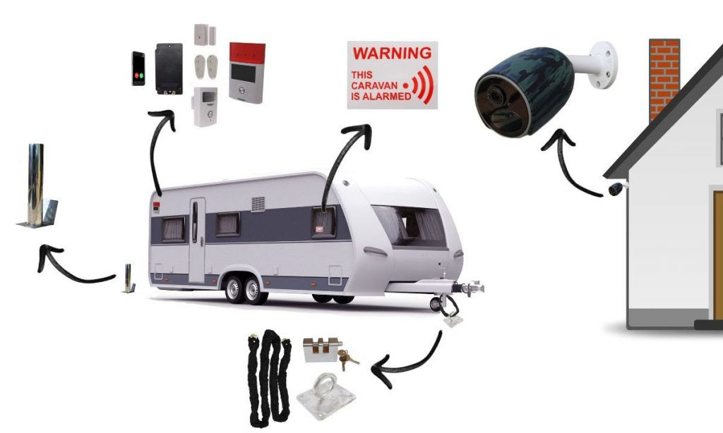Caravan Security - Ultrasure Direct